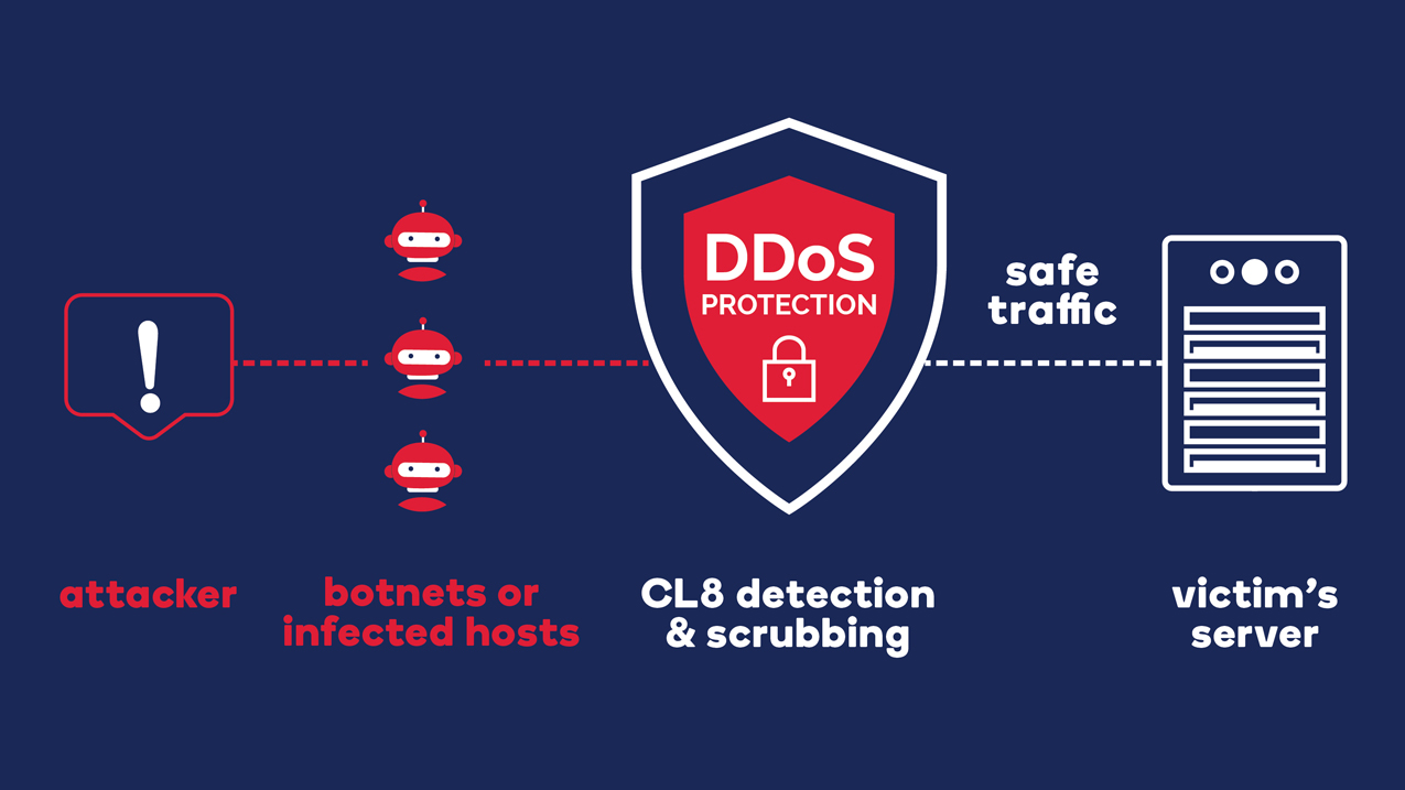 distributed-denial-of-service-attack-ddos